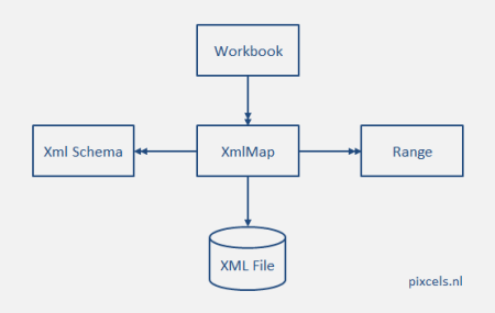 Logical relations between XML objects