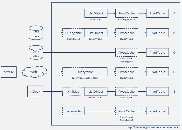 PivotTable data connections